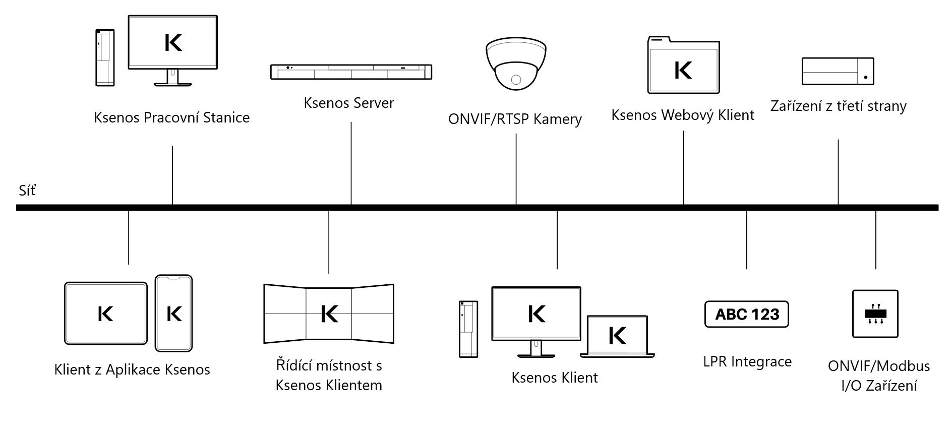 schéma software Ksenos, anglicky